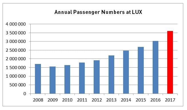 In 2107 3.6 million passengers travelled via the airport of the Greater Region.
